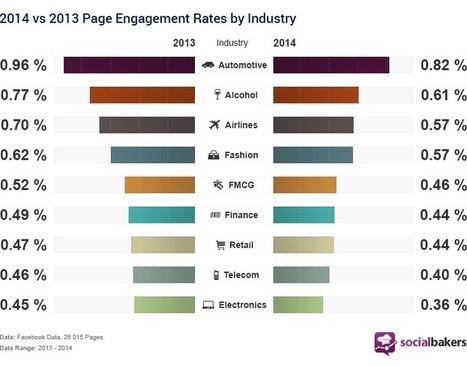 Étude : l'évolution de l'engagement Facebook entre 2013 et 2014   Facebook pour les entreprises   Scoop.it
