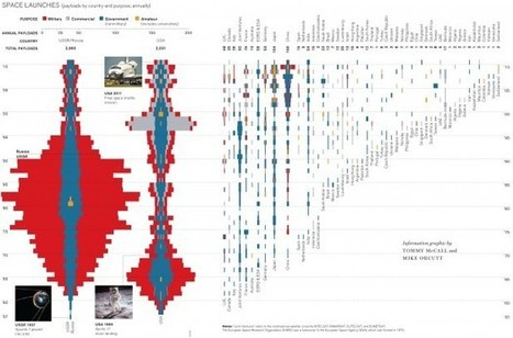 How to Turn Infographics Into Effective Teaching Tools | visual data | Scoop.it