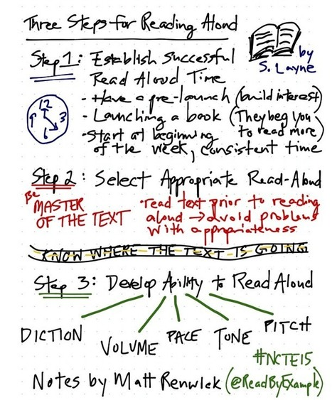 The Art of Visual Notetaking | Technology in Education | Scoop.it