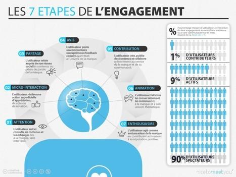 Infographie: l'internaute et les 7 étapes d'engagement | À l'école au 21e siècle | Scoop.it