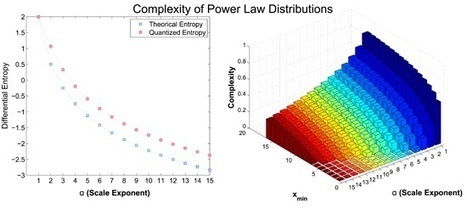 Measuring the Complexity of Continuous Distributions | Papers | Scoop.it