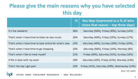 Consumer research about music buyers support moves to Friday release day | Veille Hadopi | Scoop.it
