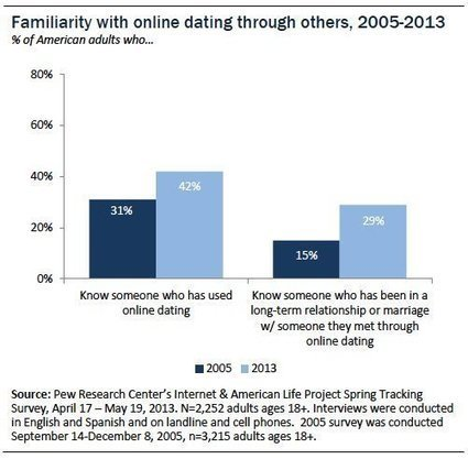 Online dating its complicated