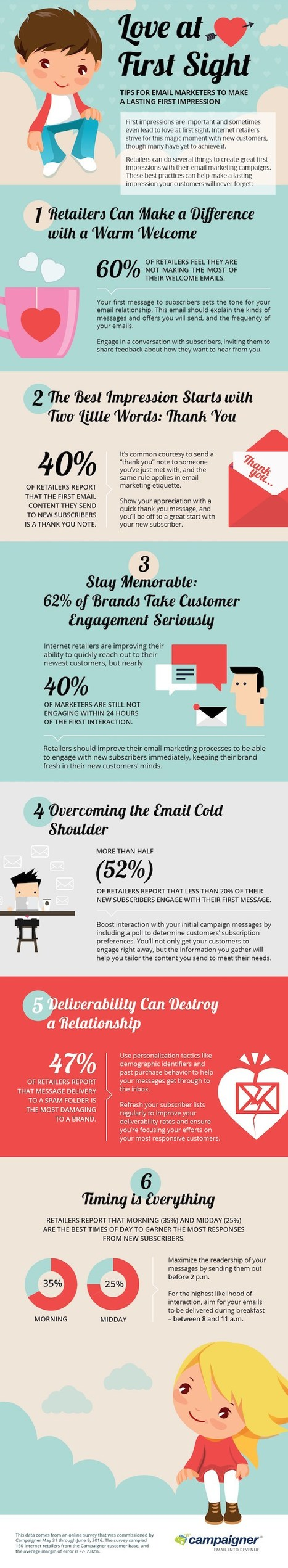 How Retailers Use Welcome Emails to Engage Consumers [Infographic] | New Customer & Employee Management | Scoop.it