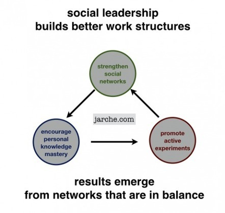 Social leadership - Harold Jarche | Joy and Business | Scoop.it