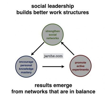 Social leadership - Harold Jarche   Joy and Business   Scoop.it