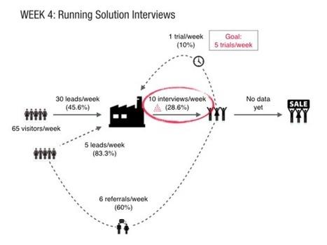 The LEAN Sprint | UXploration | Scoop.it