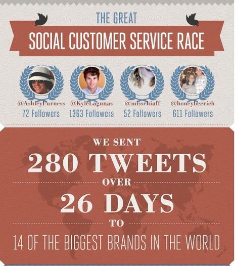 The Great Social Customer Service Race: Top Brands Fail a Social Response Test | BI Revolution | Scoop.it
