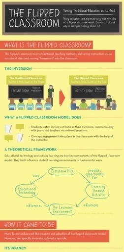 The Flipped Classroom Infographic | Education Tech & Tools | Scoop.it