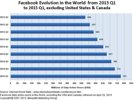 Facebook Growth and Penetration in the World - Facebook Statistics | The Rise of the Algorithmic Medium | Scoop.it