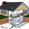 Emergency professional Plumbing Services provides in Alabany