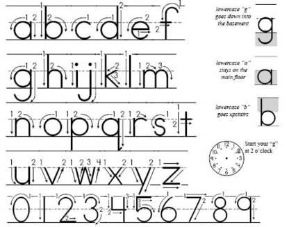 Escribir a mano es del siglo pasado | Noticias, Recursos y Contenidos sobre Aprendizaje | Scoop.it