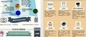 Présentation du CDI : infographies et vidéos animées | Library & Information Science | Scoop.it