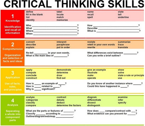 The 12 Characteristics of A Critical Thinker Teachers Should Be Aware of | acerca superdotación y talento | Scoop.it