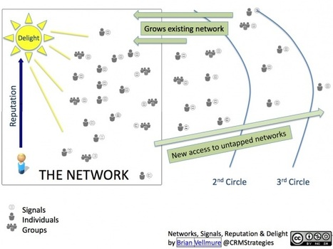 Networks, Signals, Reputation and Delight   CRM Strategies   Social Media Content Curation   Scoop.it