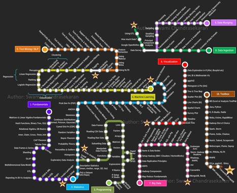 24 Data Science, R, Python, Excel, and Machine Learning Cheat Sheets | e-learning and moocs | Scoop.it