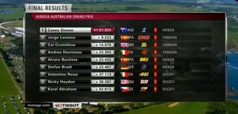 Timeline Photos Valentino Rossi (Greek fans) | Facebook | MotoGP World | Scoop.it