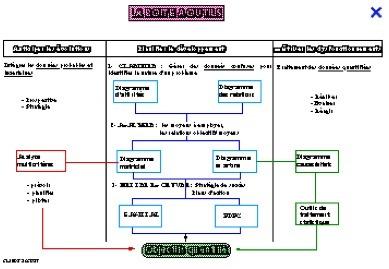 Méthode de résolution de problèmes - Le 8D - Partie 2 | Modèles et typologies du débat. La médiation de conflits. | Scoop.it