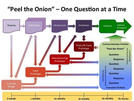 Peel-the-Onion - P2P Foundation   Peer2Politics   Scoop.it