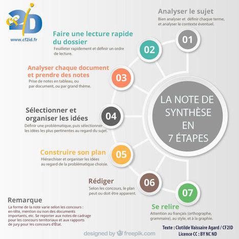 La note de synthèse en 7 étapes | Recherche d'information et bibliothéconomie | Scoop.it