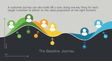 The Baseline Journey — Medium | web digital strategy | Scoop.it
