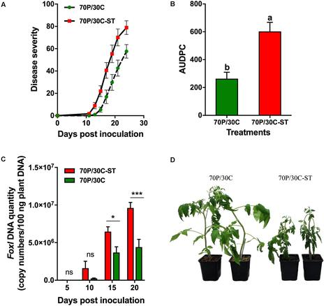 Frontiers Rhizosphere Microbiome Recruited Fr