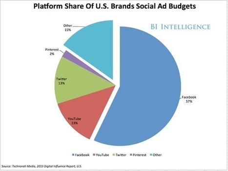 3 Budgeting Tools to Help You Create the Ideal Social Media Marketing Budget - Seo Sandwitch Blog | World of #SEO, #SMM, #ContentMarketing, #DigitalMarketing | Scoop.it