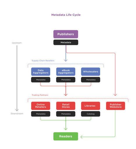Guía del editor de libros para crear y distribuir metadatos para libros impresos y electrónicos | Libro electrónico y edición digital | Scoop.it
