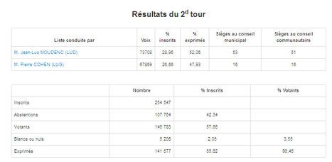 Elections municipales et communautaires 2014 Toulouse 2e Tour | Toulouse La Ville Rose | Scoop.it