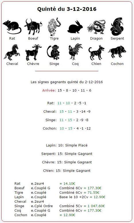 2 626.75€ pour les astroquinté au Tiercé-Quarté-Quinté+ de Vendredi 2 Décembre à Vincennes. | Pariez avec ASTROQUINTE | Scoop.it