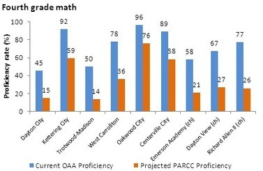 Ohio schools teeter on the edge of proficiency cliff | CCSS News Curated by Core2Class | Scoop.it