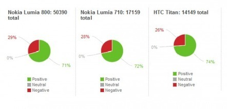 Study shows surprisingly positive social media sentiment for new WP7 handsets   Microsoft   Scoop.it