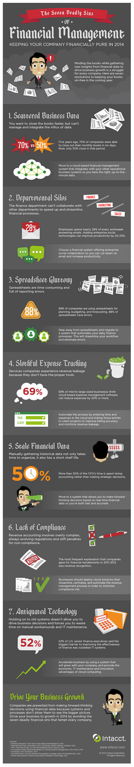 7 Deadly Sins of Financial Management (Infographic) | Finance | Scoop.it
