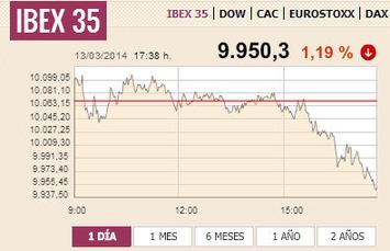 El Ibex perfora los 10.000 puntos por las crecientes dudas en China y Ucrania   Top Noticias   Scoop.it