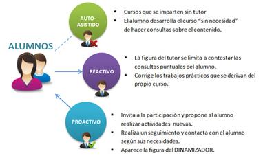 Coaching aplicado al e-learning   m-learning   Scoop.it