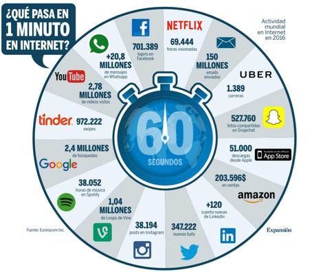 Qué pasa en un minuto en Internet #infografia #infographic | El rincón de mferna | Scoop.it