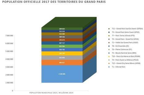 Métropole du Grand Paris : population officielle 2017 par ville par territoire | 94 Citoyens | Au hasard | Scoop.it