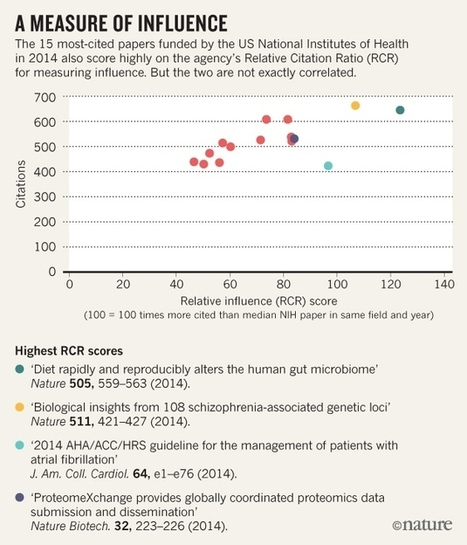 The quiet rise of the NIH's hot new metric | Higher Education and academic research | Scoop.it
