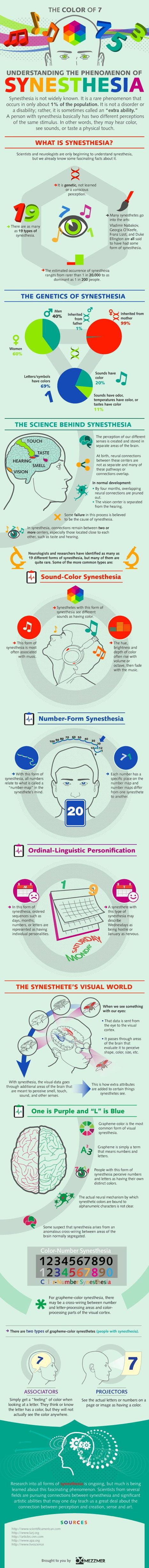 Understanding the phenomenon of Synesthesia [INFOGRAPHICS] | Healthy Minds | Scoop.it