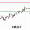 EURUSD trading higher ahead of the New Home Sales report due from the United States