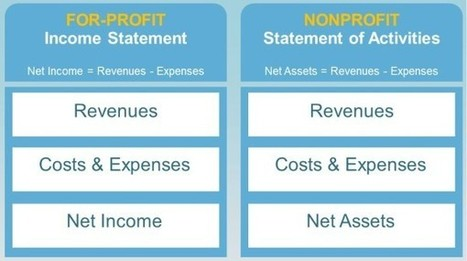 How to Create a Nonprofit Business Plan - Business 2 Community | Nonprofit Organizations | Scoop.it