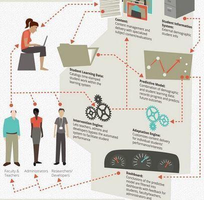 D'ici 5 ans, quelles technologies s'imposeront à l'éducation ? | E-media, the Econocom blog | réseaux sociaux et pédagogie | Scoop.it
