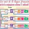 Le circuit de la conjugaison: indicatif présent