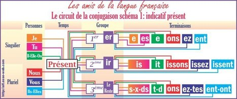 Le circuit de la conjugaison: indicatif présent. | jostretto | Scoop.it