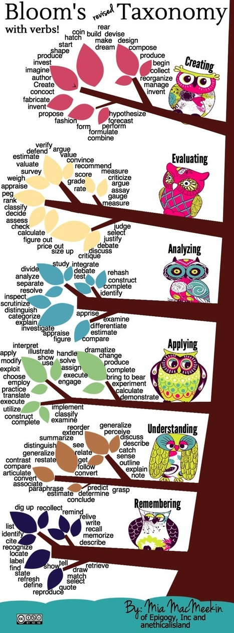 Bloom's revised Taxonomy with verbs! | Learning theories & Educational Resources תיאוריות למידה וחומרי הוראה | Scoop.it