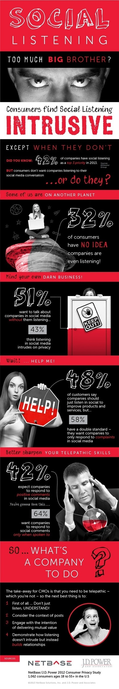 51% Of Customers Want To Talk About Brands On Social Media Without Them Listening #INFOGRAPHIC | Mind Shaper Technologies | Scoop.it