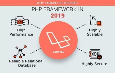 Image result for php development infographic  What Lies ahead For PHP Web Development? UTTcNJkgsgSlQfJUMttf4zl72eJkfbmt4t8yenImKBVvK0kTmF0xjctABnaLJIm9