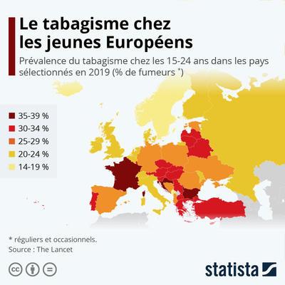 Graphique: Le tabagisme chez les jeunes Européens   Statista