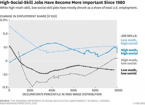 Les aptitudes sociales sont de plus en plus importantes sur le marché du travail | Compassionate business practices | Scoop.it