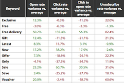 The Most (and Least) Effective Keywords in Email Subject Lines | Social Media Digest(ed) | Scoop.it